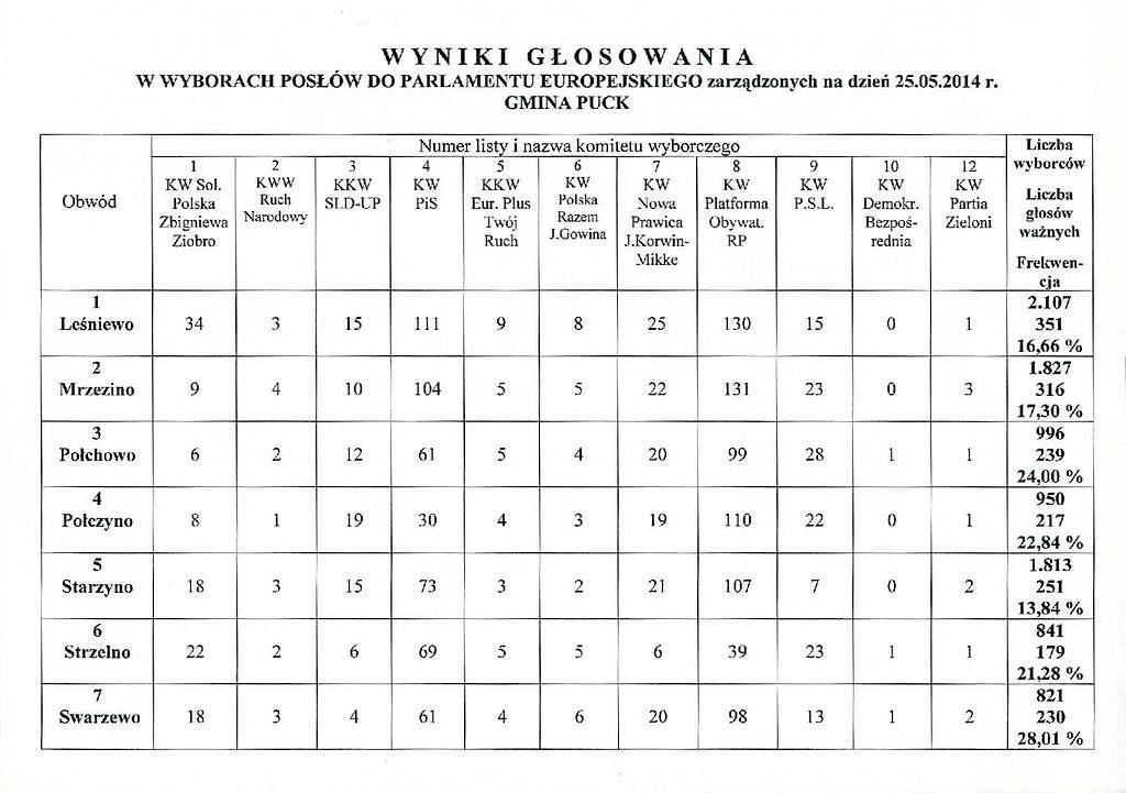 Wyniki_Glosowania-wybory_PE_frekwencja-page-001