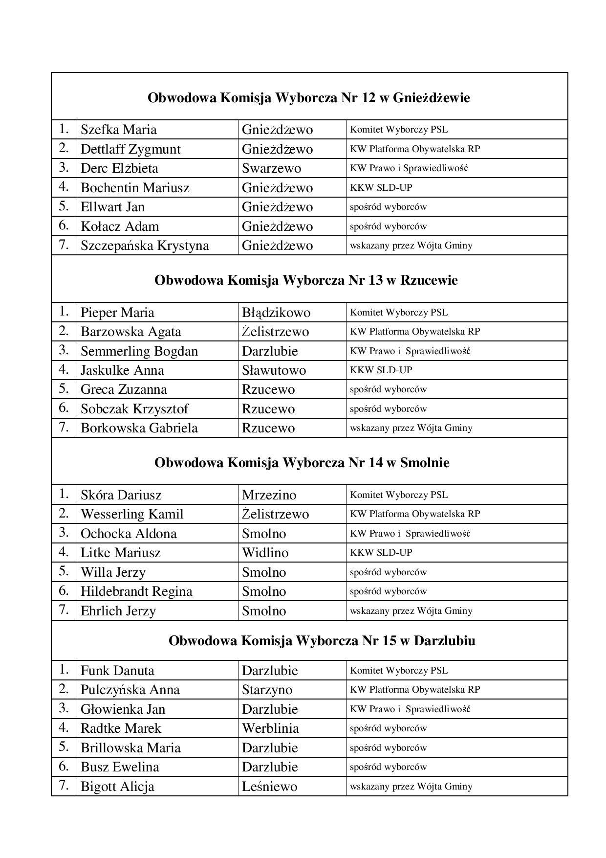 Zarządzenie 81-2014 powołanie OKW - PE-page-004