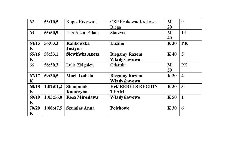 wyniki-III-biegu-Ziemi-Puckiej-03.09.2017-page-004