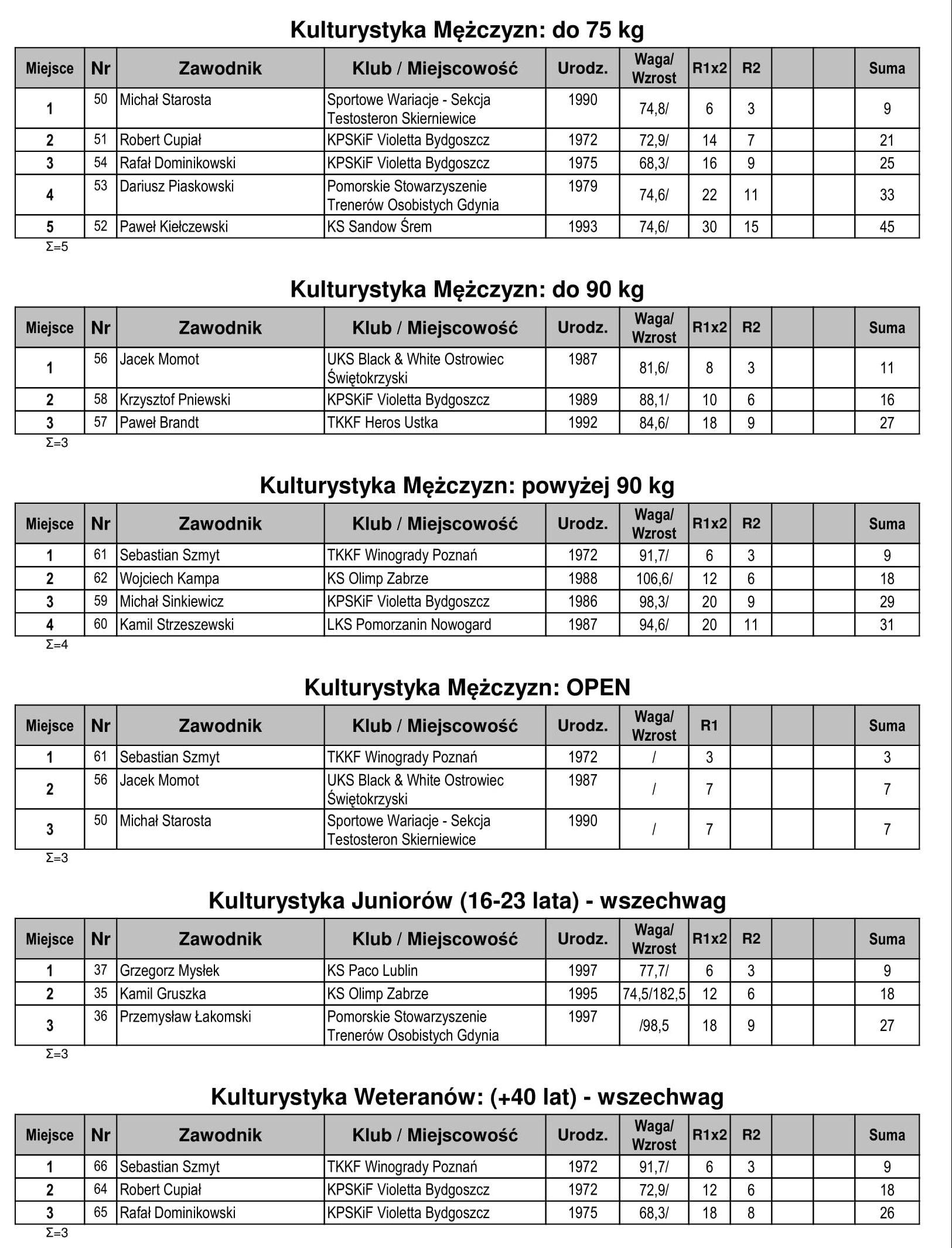 18-Zelistrzewo-KomKon-2-e1521275811334
