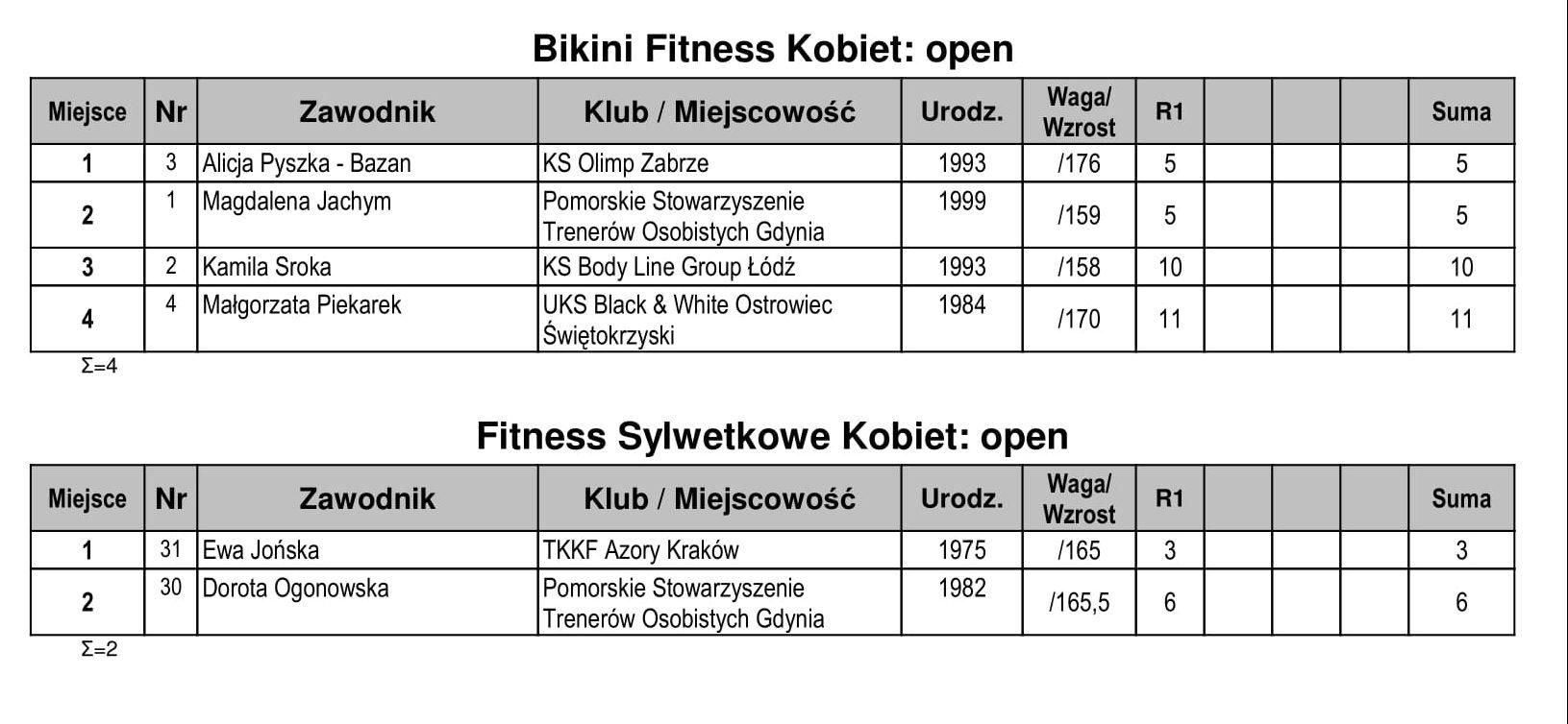 18-Zelistrzewo-KomKon-3-e1521275789139