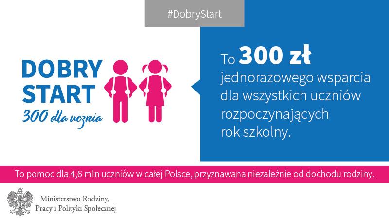 grafy Dobry Sart-01