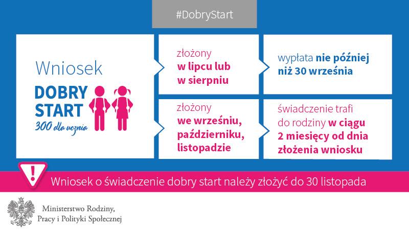 grafy Dobry Sart-03