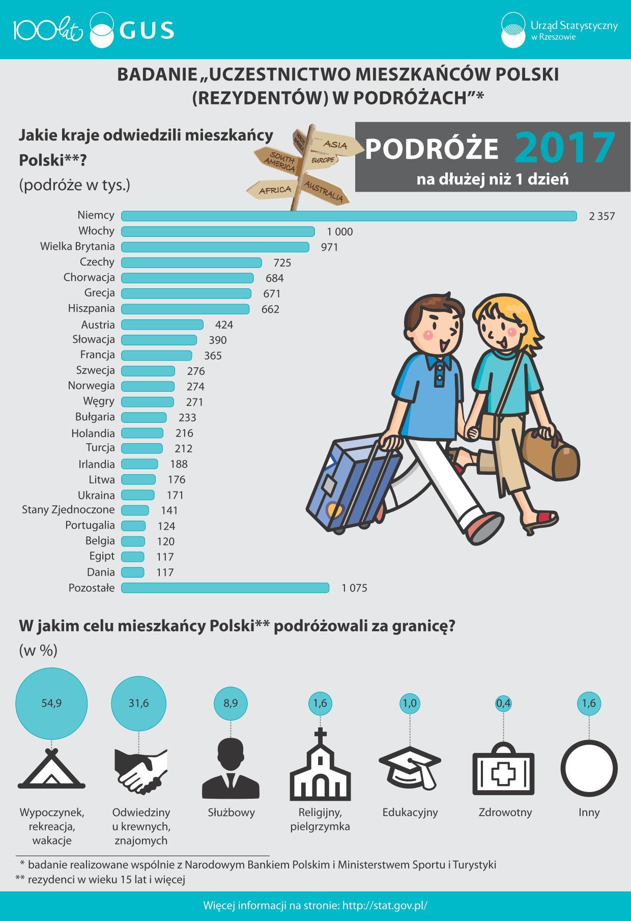 infografika_podroze_01